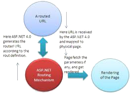 URL Routing in ASP.NET 4.0 Web Forms