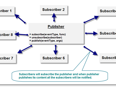 JavaScript Design Pattern: Publisher Subscriber Pattern